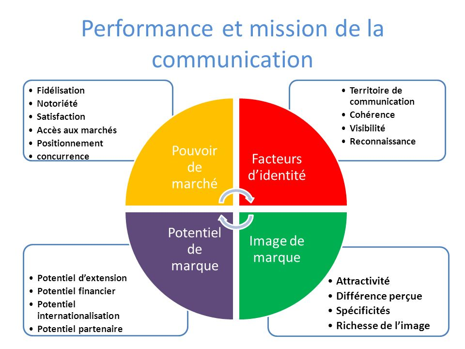 Performance et mission de la communication