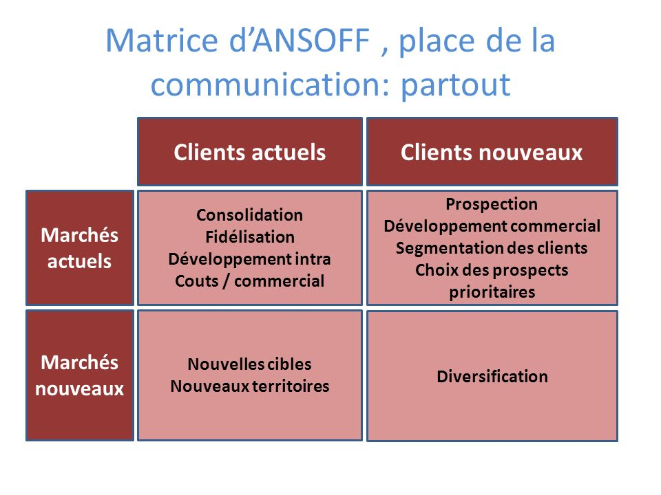 Matrice d'ANSOFF , place de la communication: partout