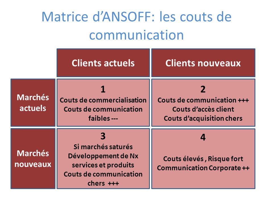 Matrice d'ANSOFF: les couts de communication