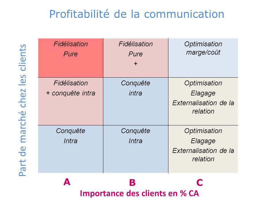 Profitabilité de la communication