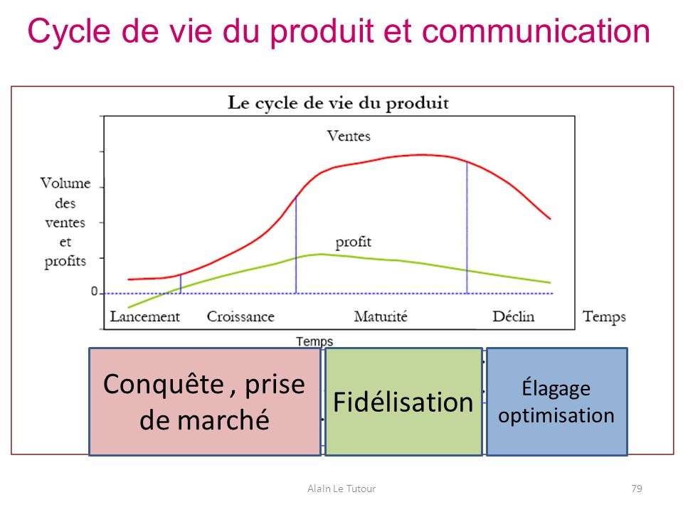 Cycle de vie du produit et communication