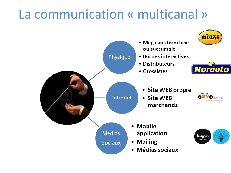 La communication « multicanal »