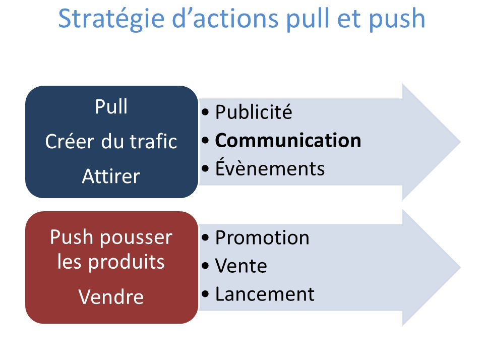Stratégie d'actions pull et push