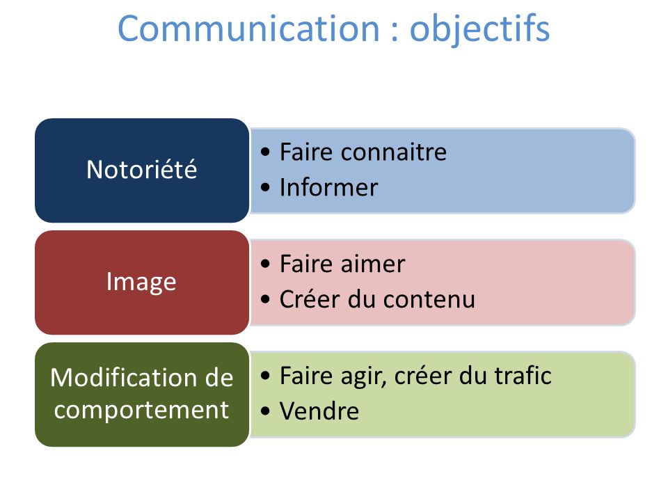 Communication : objectifs