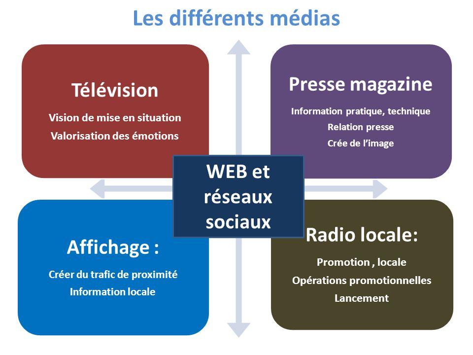 Les différents médias Presse magazine Télévision