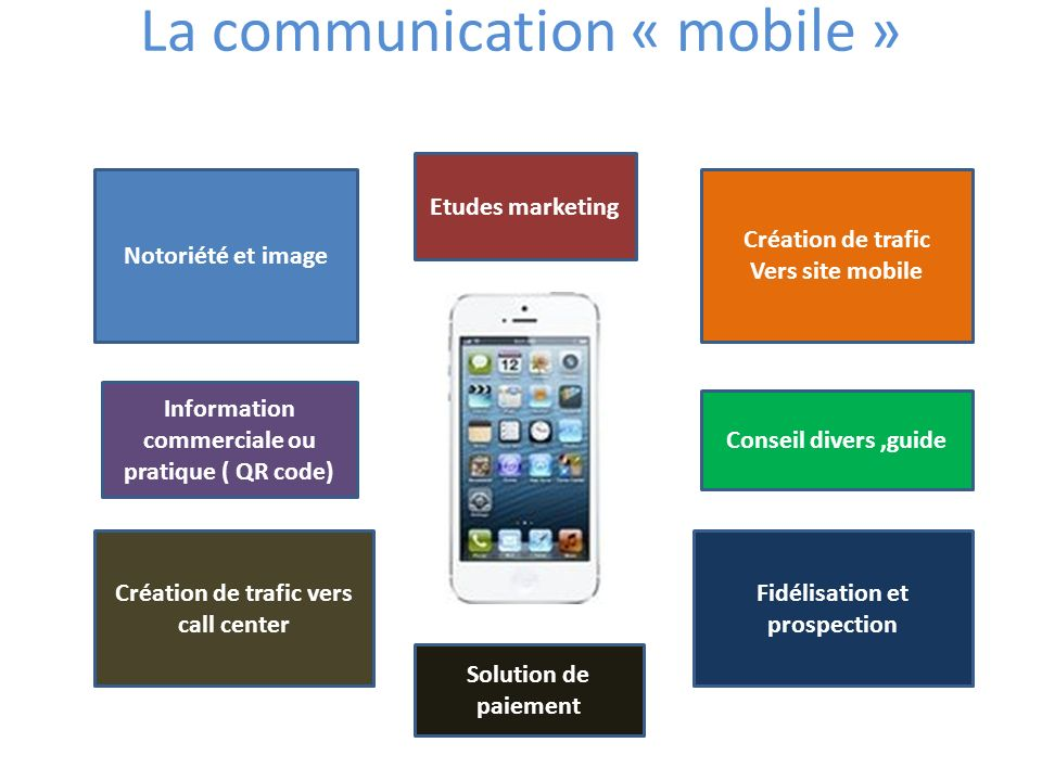 La communication « mobile »