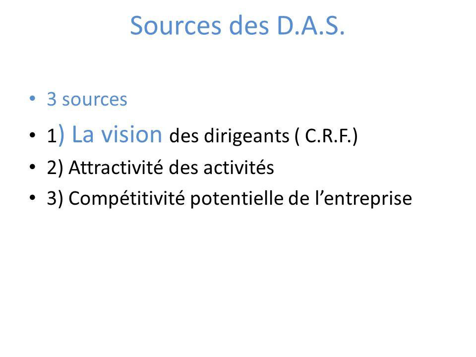 Sources des D.A.S. 3 sources 1) La vision des dirigeants ( C.R.F.)