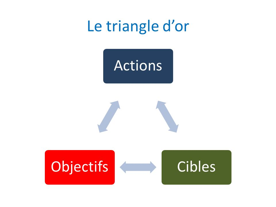 Le triangle d'or Actions Cibles Objectifs
