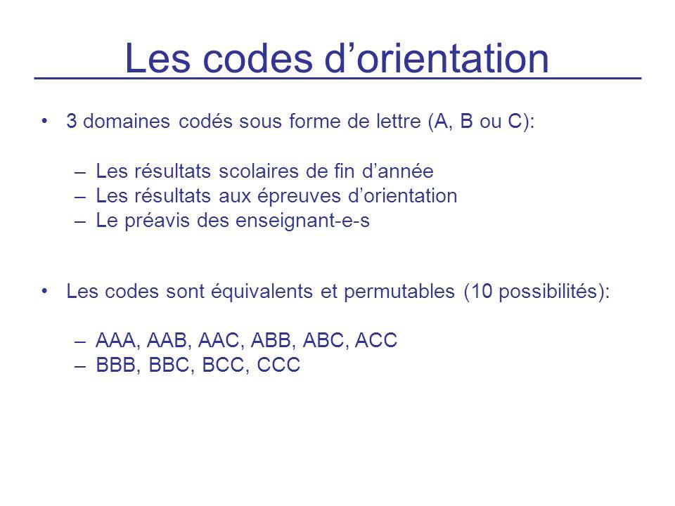 Les codes d'orientation
