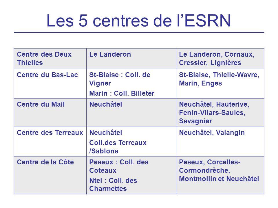 Les 5 centres de l'ESRN Centre des Deux Thielles Le Landeron