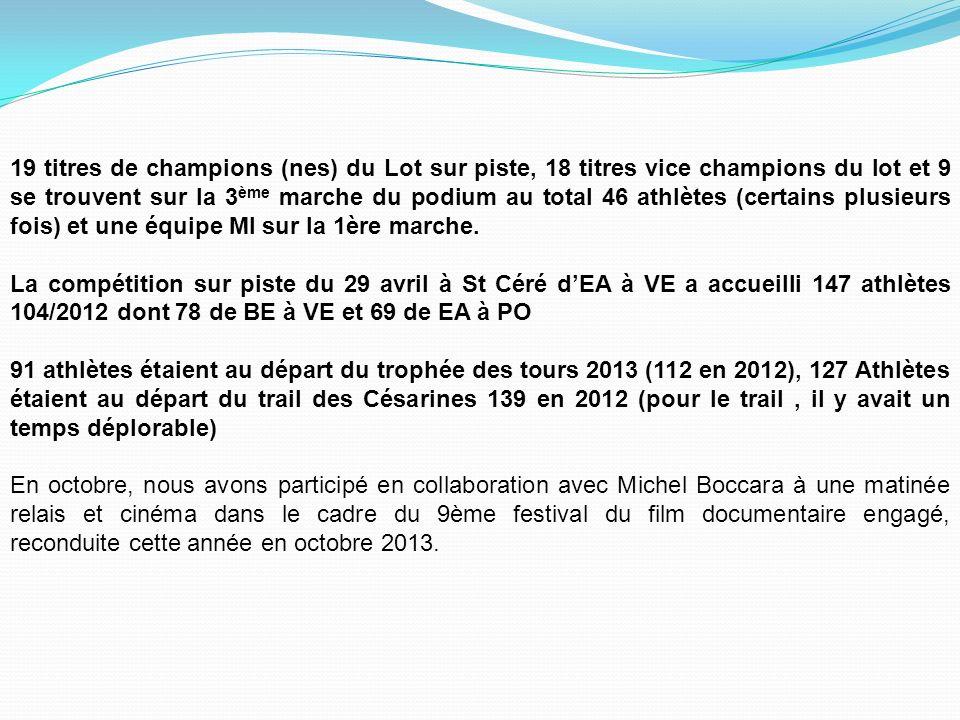 19 titres de champions (nes) du Lot sur piste, 18 titres vice champions du lot et 9 se trouvent sur la 3ème marche du podium au total 46 athlètes (certains plusieurs fois) et une équipe MI sur la 1ère marche.