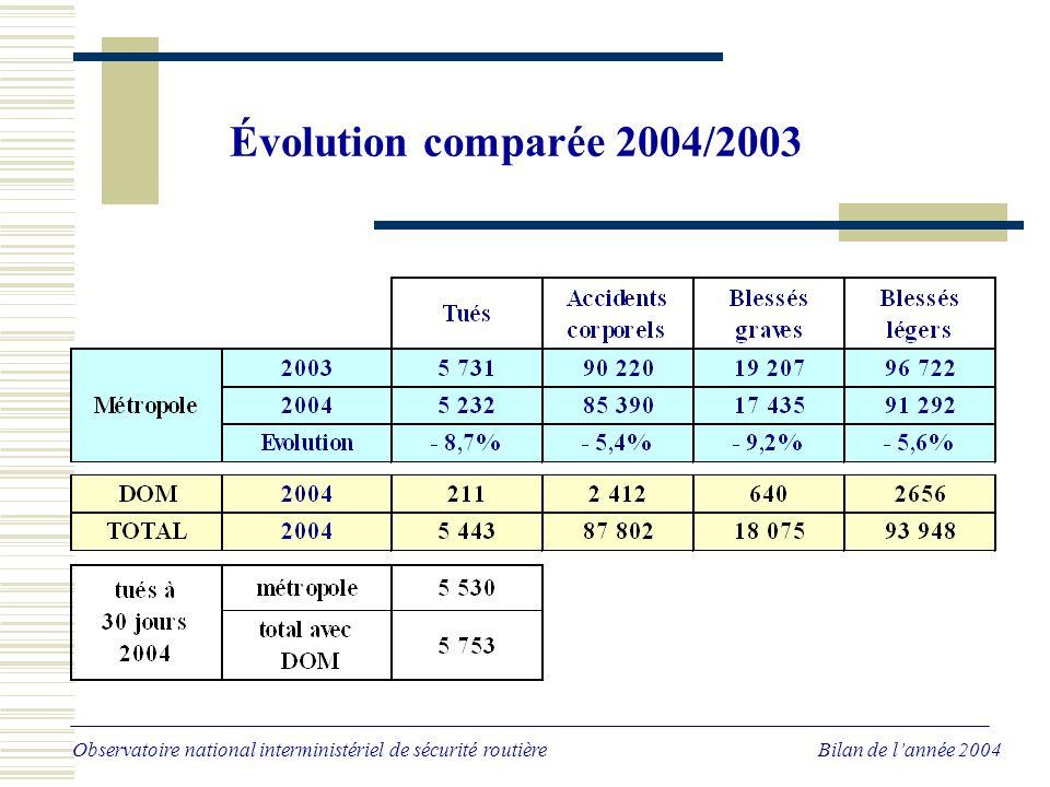 Évolution de longue période nombre de tués de 1972 à 2004