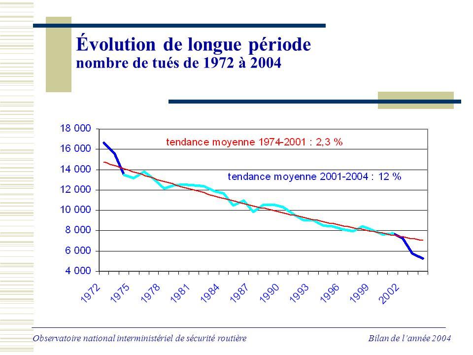 Évolution sur les trois dernières années Nombre de tués - données CVS en équivalent annuel