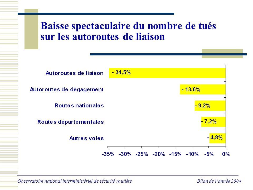 A l'exception des motocyclettes, forte baisse de tous les types d'usagers