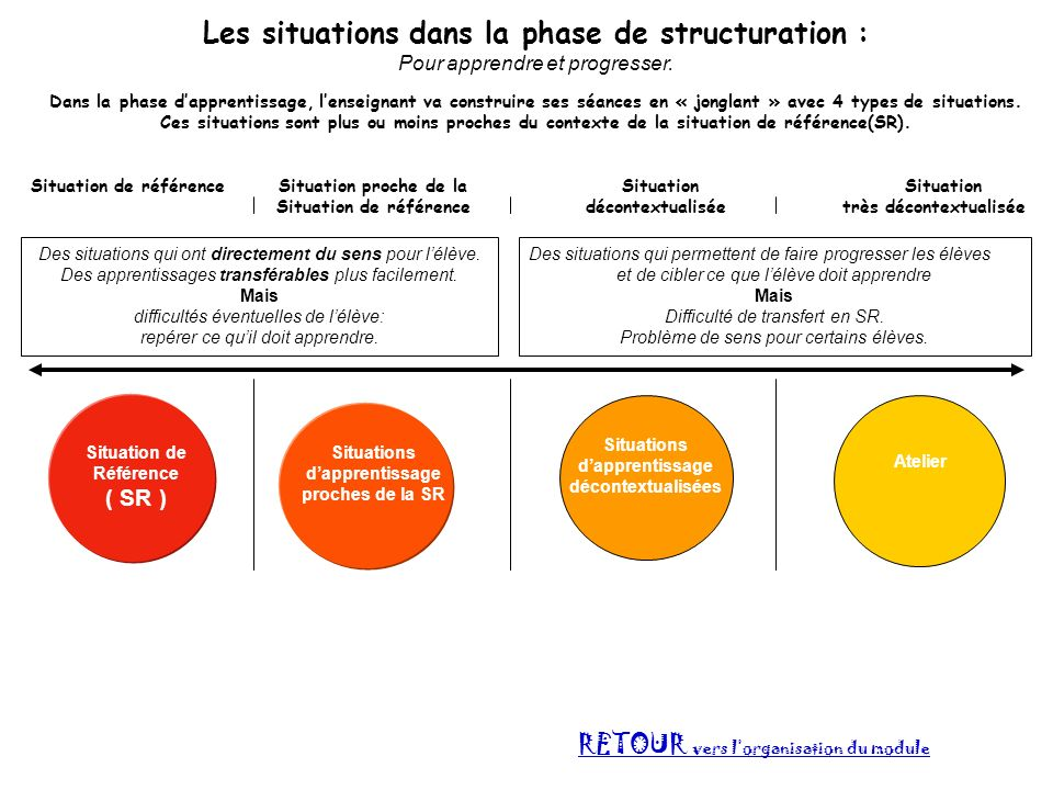 Les situations dans la phase de structuration :