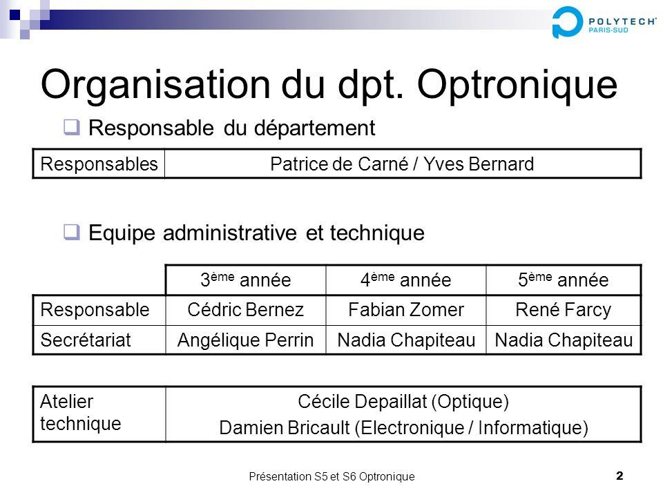 Organisation du dpt. Optronique