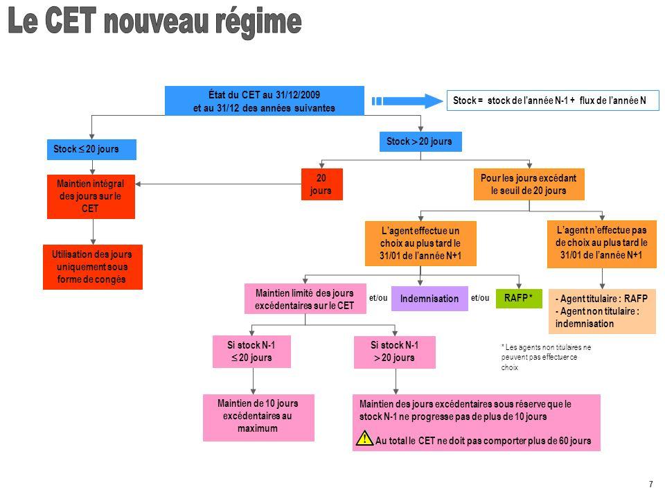 Le CET nouveau régime État du CET au 31/12/2009