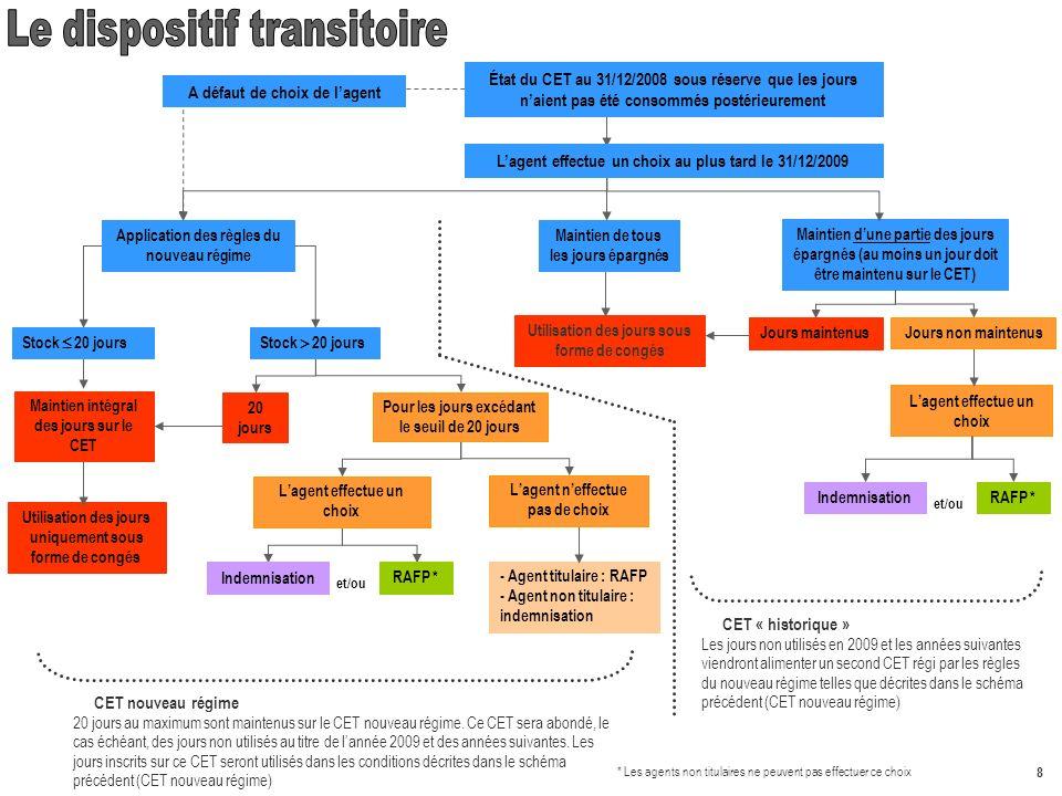 Le dispositif transitoire