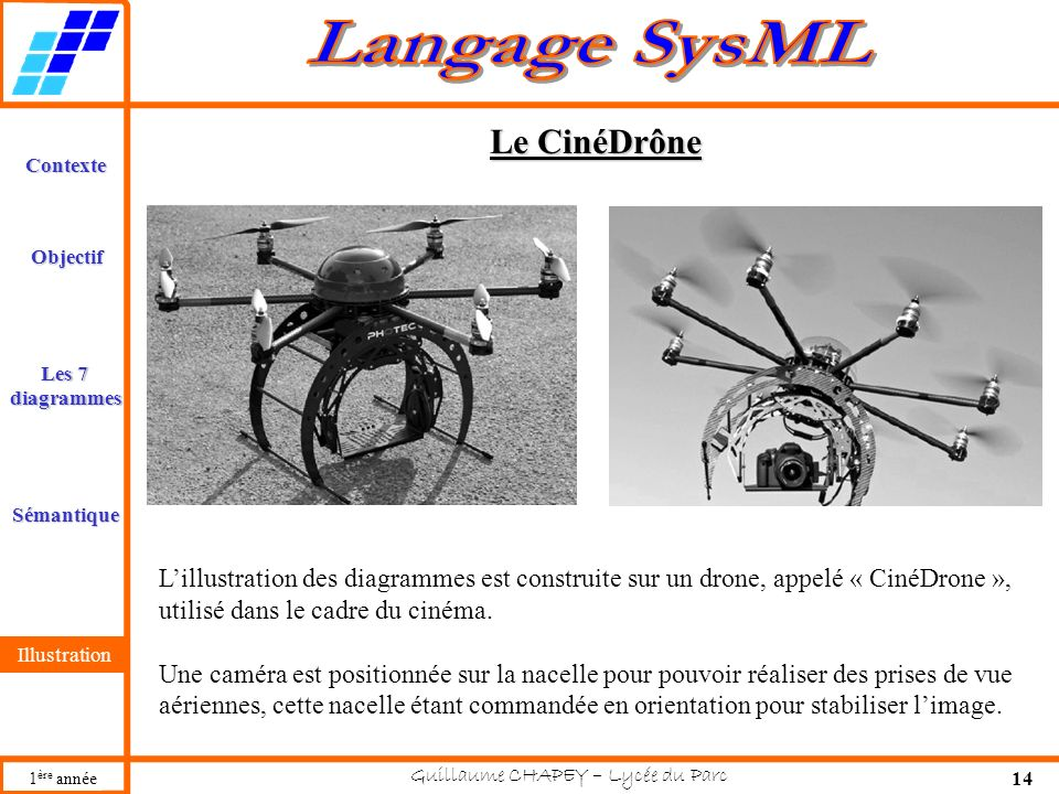 Le CinéDrône L'illustration des diagrammes est construite sur un drone, appelé « CinéDrone », utilisé dans le cadre du cinéma.
