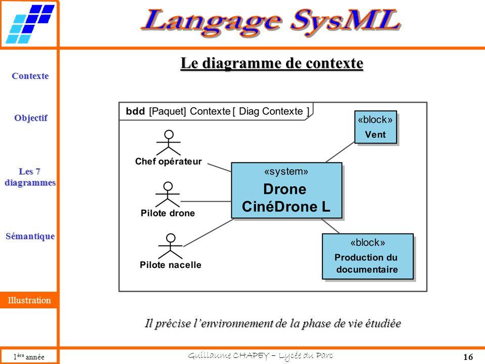 Le diagramme de contexte