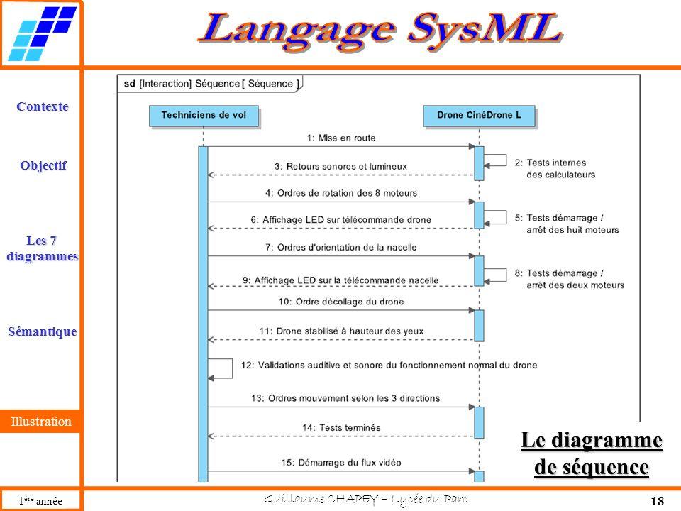 Le diagramme de séquence