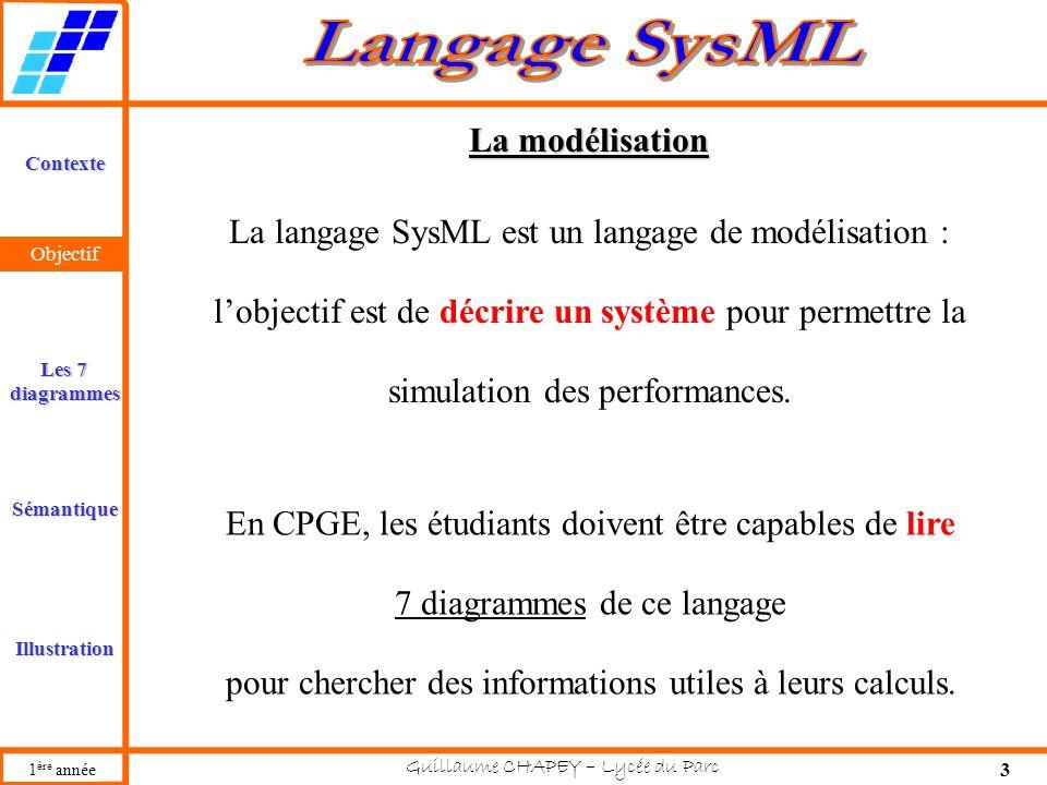 La langage SysML est un langage de modélisation :