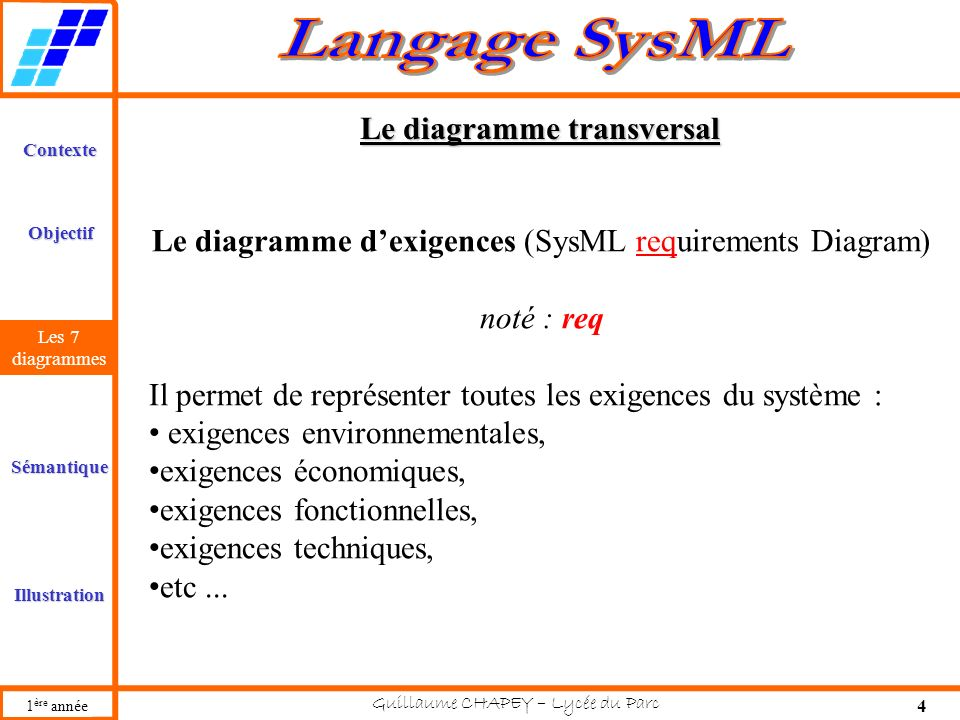 Le diagramme transversal