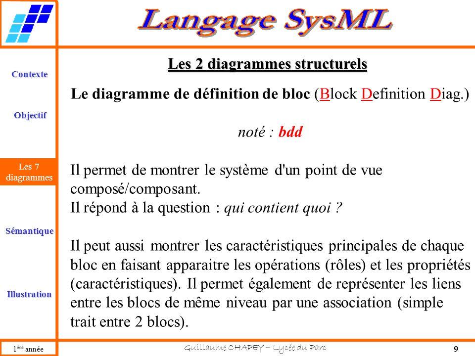 Les 2 diagrammes structurels