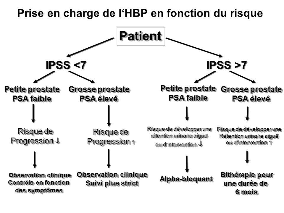 Patient Prise en charge de l'HBP en fonction du risque IPSS <7