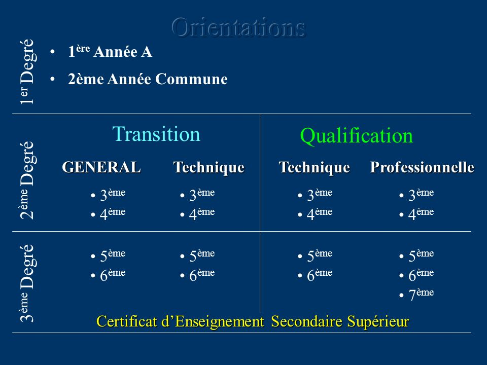 Orientations Transition Qualification 1er Degré 2ème Degré 3ème Degré