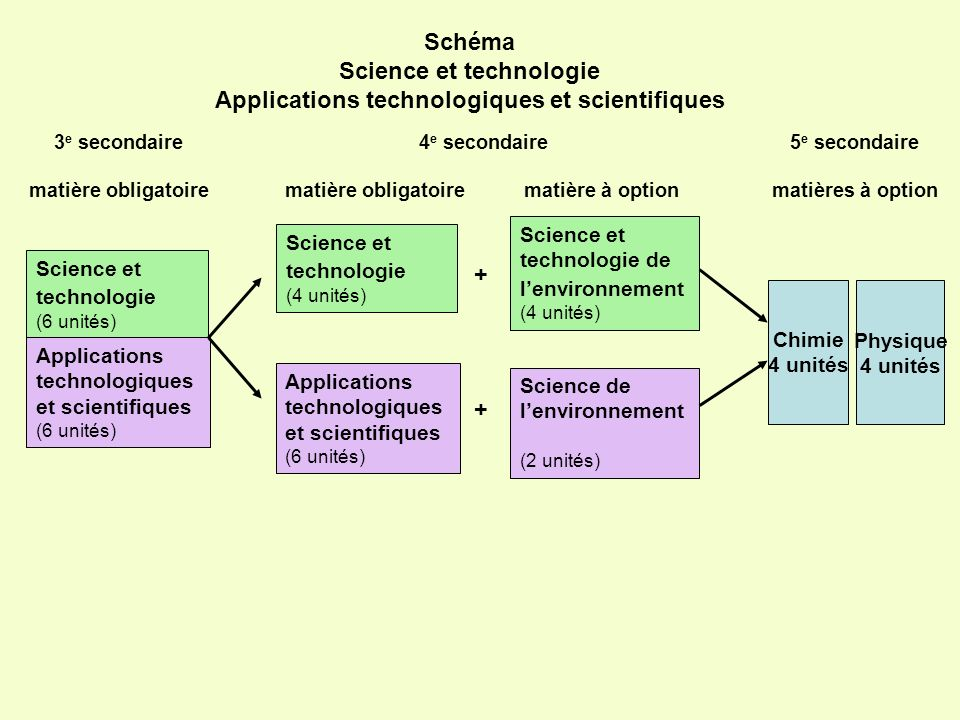 Science et technologie Applications technologiques et scientifiques