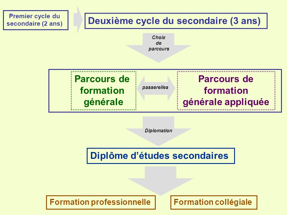 Deuxième cycle du secondaire (3 ans)