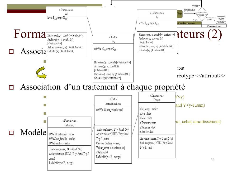 Formalisation des besoins utilisateurs (2)