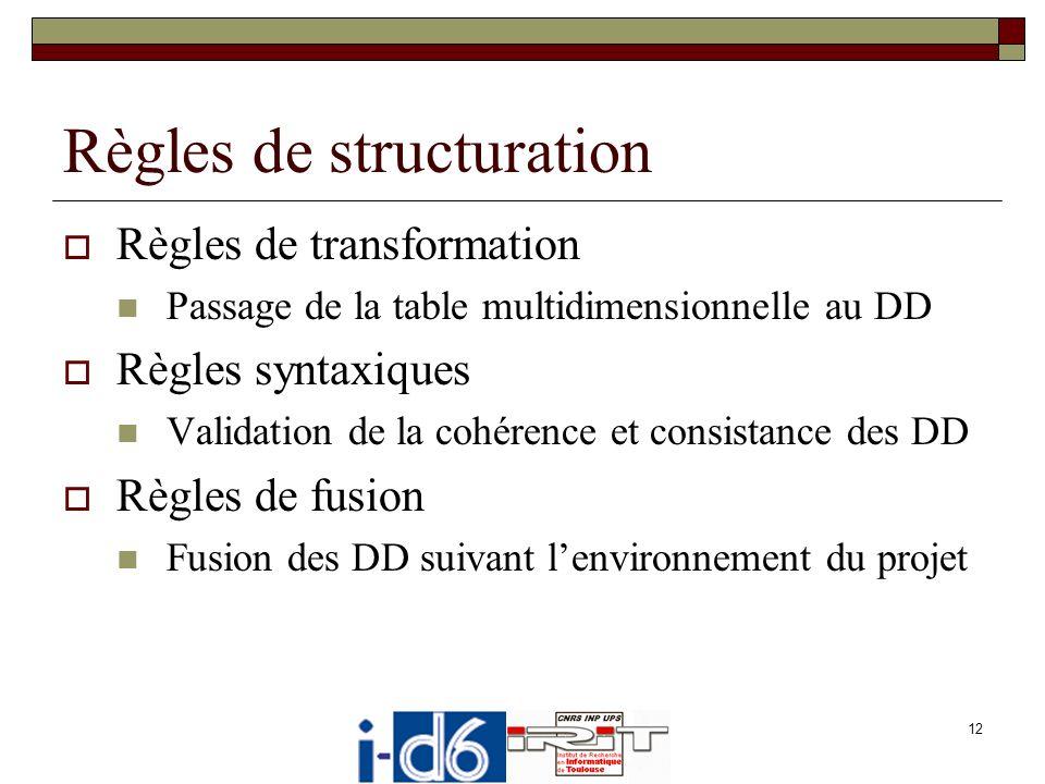 Règles de structuration