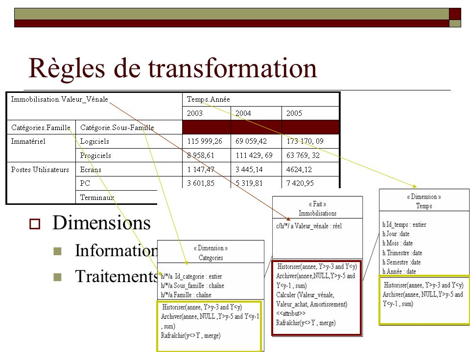 Règles de transformation