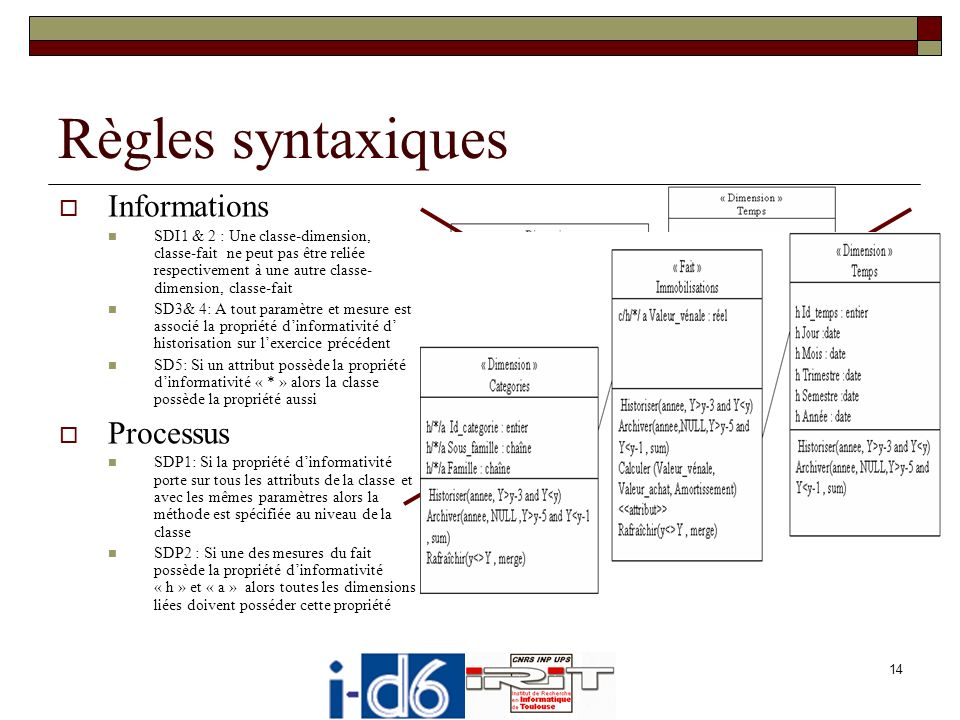 Règles syntaxiques Informations Processus