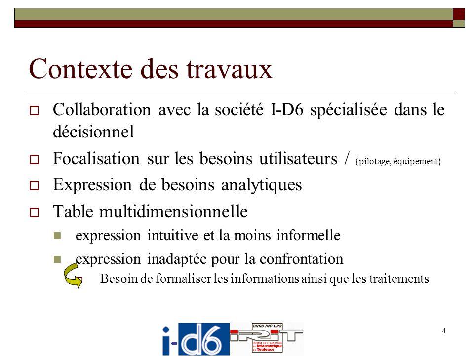 Contexte des travaux Collaboration avec la société I-D6 spécialisée dans le décisionnel.