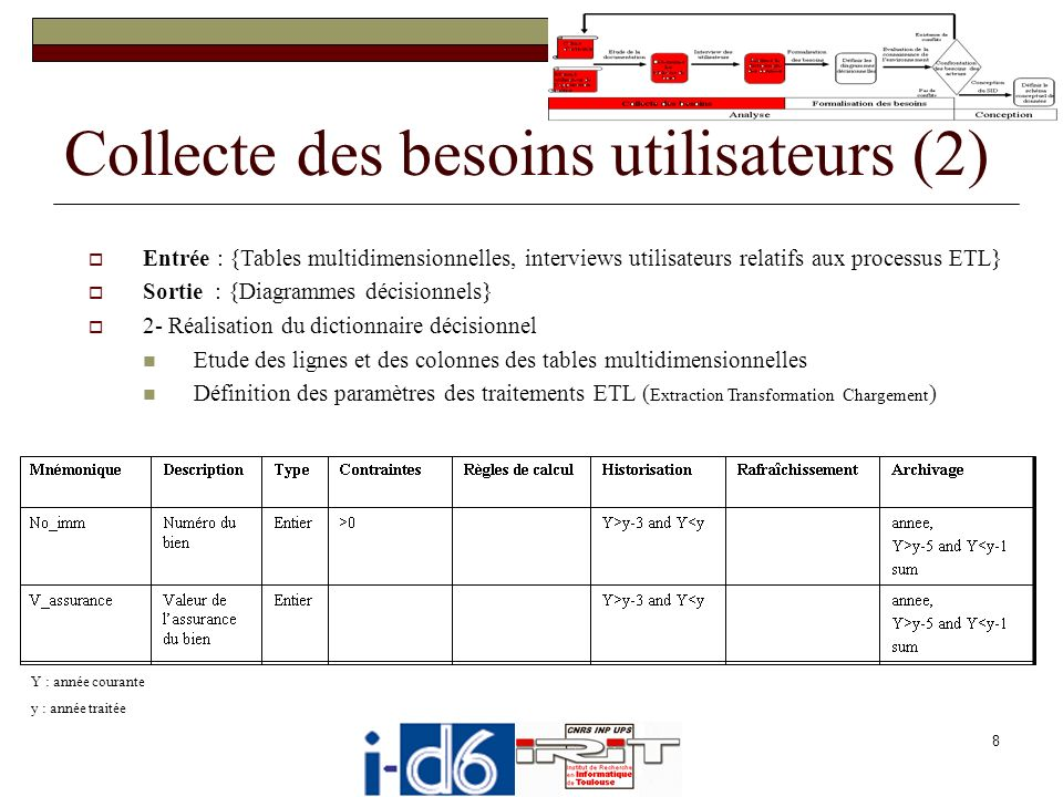 Collecte des besoins utilisateurs (2)