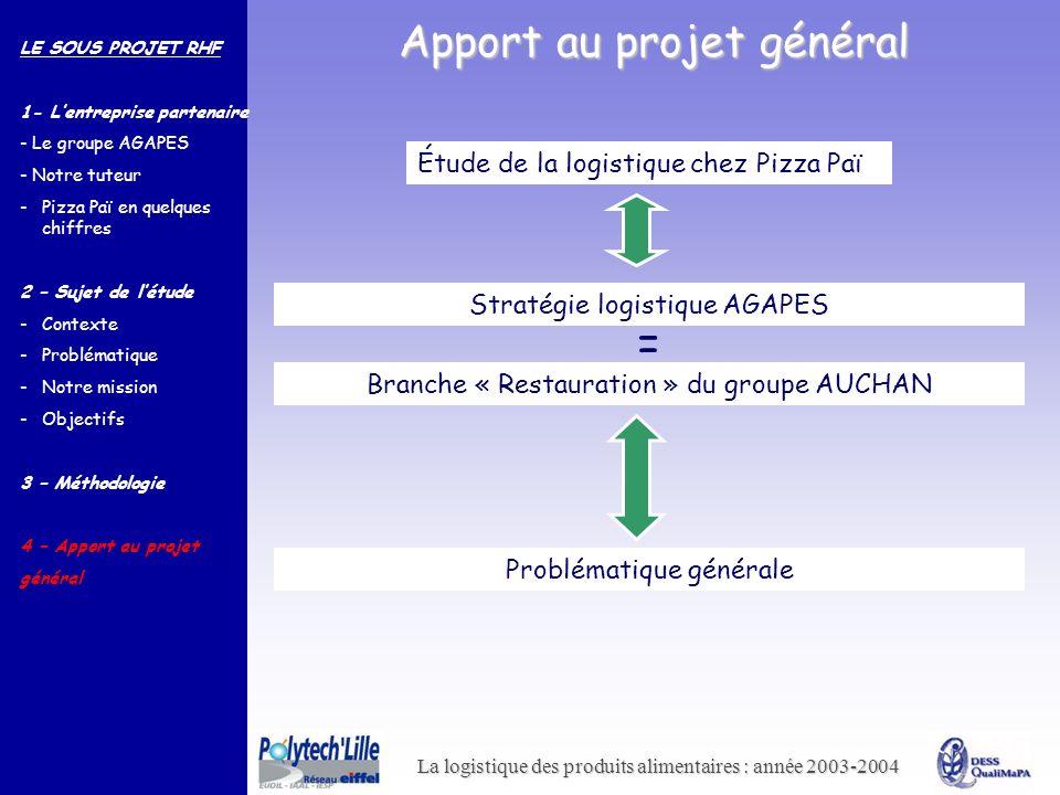 = Apport au projet général Étude de la logistique chez Pizza Paï