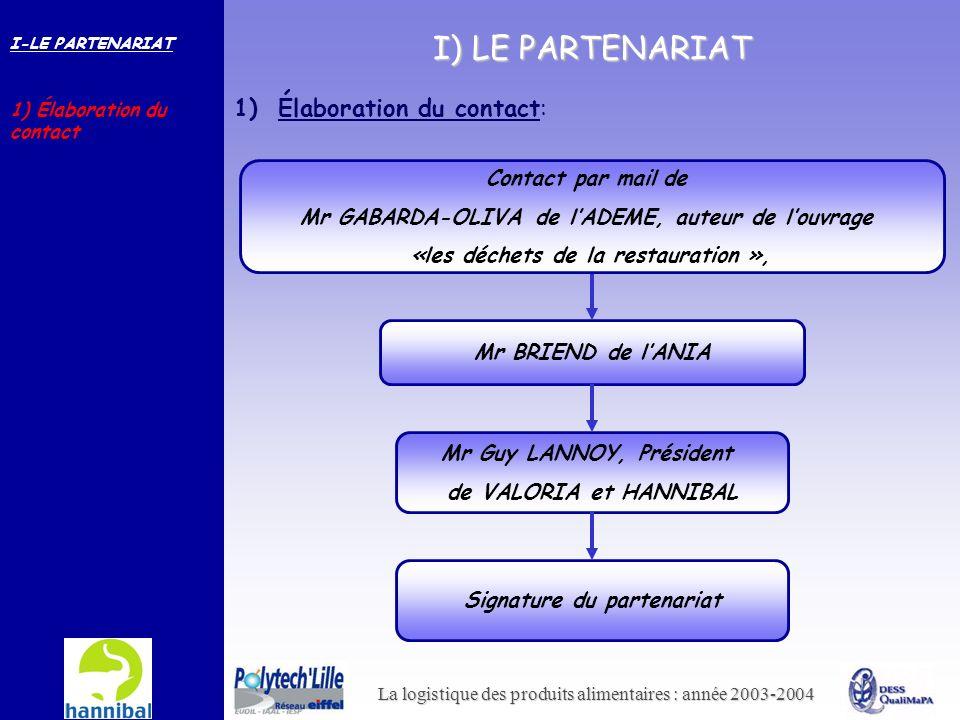 I) LE PARTENARIAT 1) Élaboration du contact: Contact par mail de