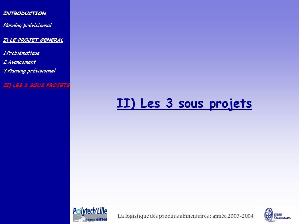 II) Les 3 sous projets INTRODUCTION Planning prévisionnel