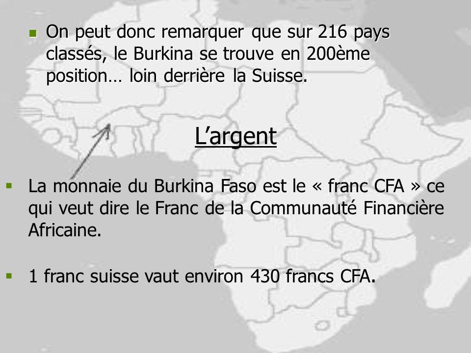 On peut donc remarquer que sur 216 pays classés, le Burkina se trouve en 200ème position… loin derrière la Suisse.
