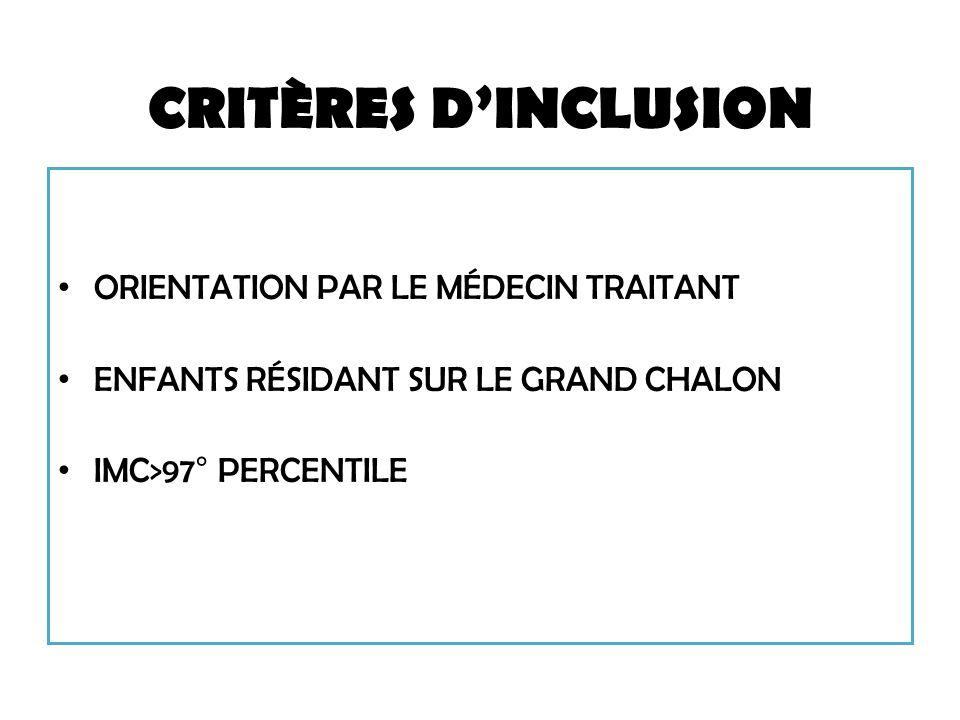 CRITÈRES D'INCLUSION ORIENTATION PAR LE MÉDECIN TRAITANT