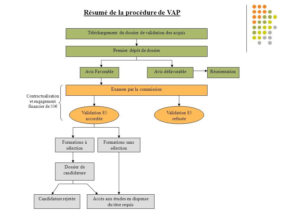 Résumé de la procédure de VAP