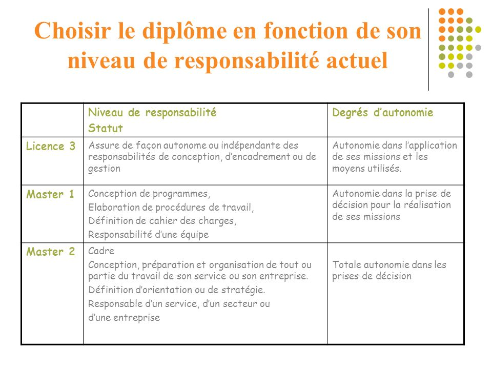 Choisir le diplôme en fonction de son niveau de responsabilité actuel