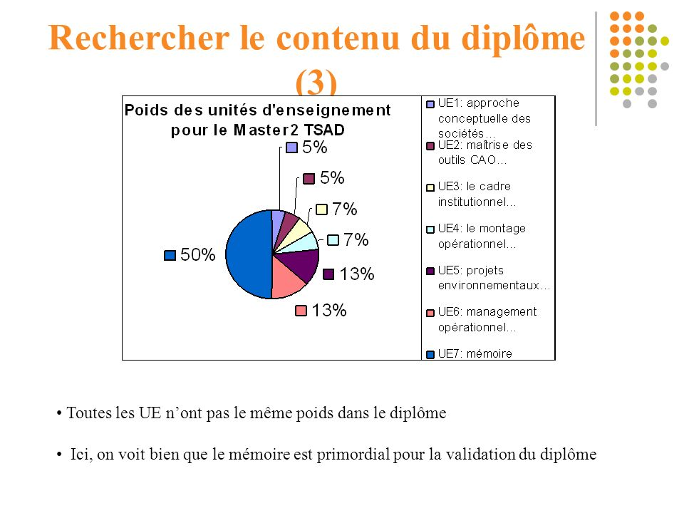 Rechercher le contenu du diplôme (3)