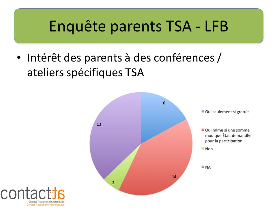 Enquête parents TSA - LFB