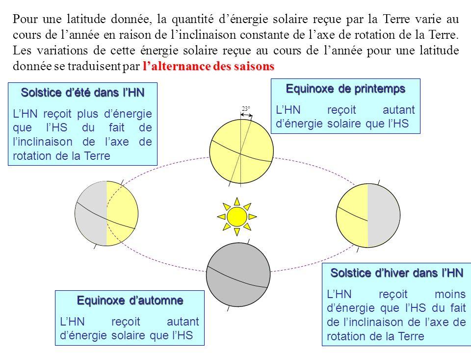 Pour une latitude donnée, la quantité d'énergie solaire reçue par la Terre varie au cours de l'année en raison de l'inclinaison constante de l'axe de rotation de la Terre. Les variations de cette énergie solaire reçue au cours de l'année pour une latitude donnée se traduisent par l'alternance des saisons