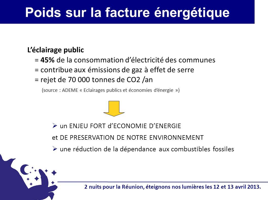 Poids sur la facture énergétique