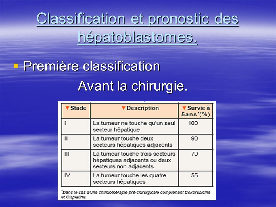 Classification et pronostic des hépatoblastomes.
